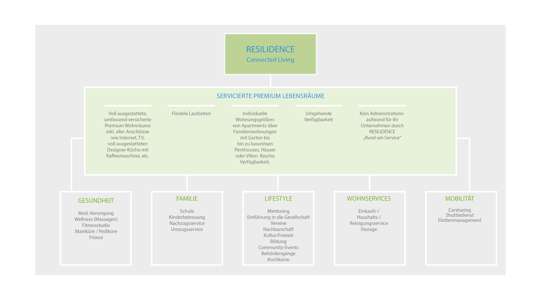 Grafik_Resilidence